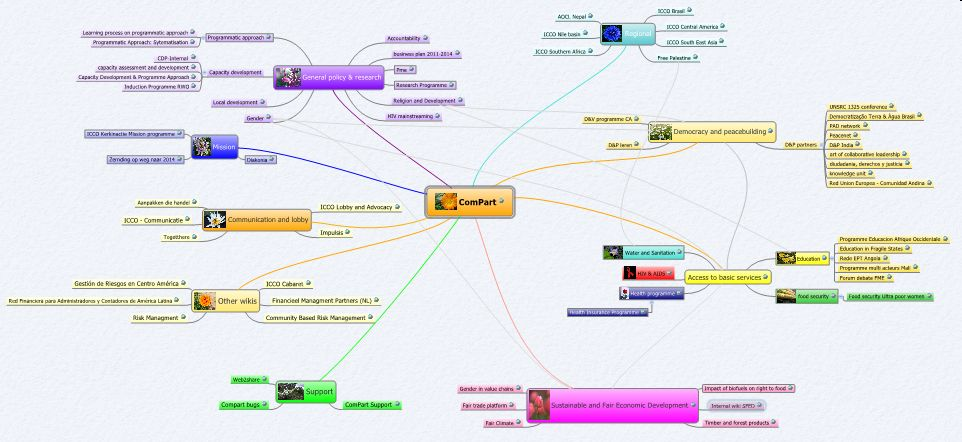 ComPart sitemap